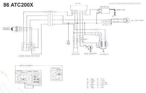 small resolution of atc200x 1986 factory diagram