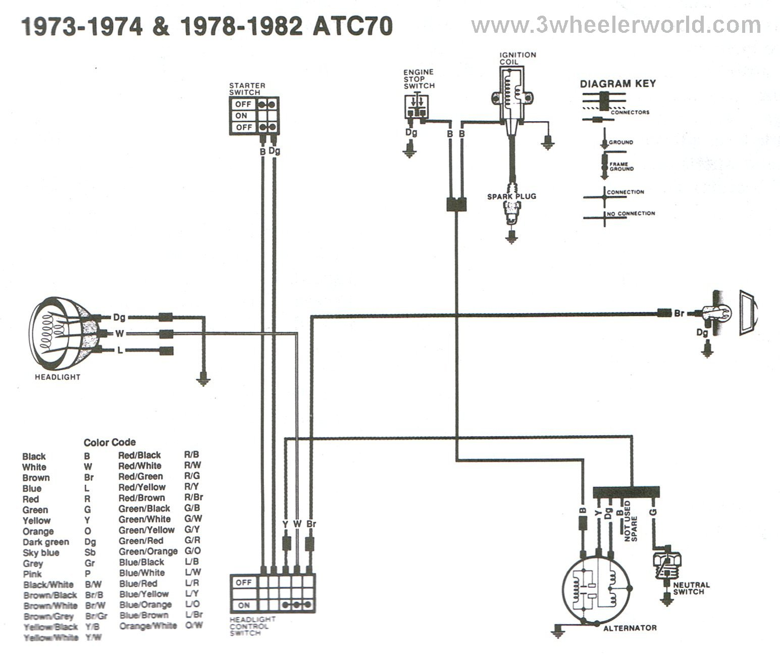 hight resolution of atc70 1973 1974 1978 thru 1982