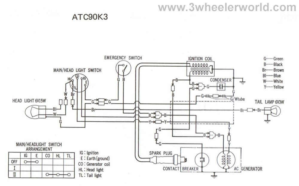 medium resolution of 3 wheeler world tech help honda wiring diagrams rh 3wheelerworld com 2005 arctic cat 400 wiring