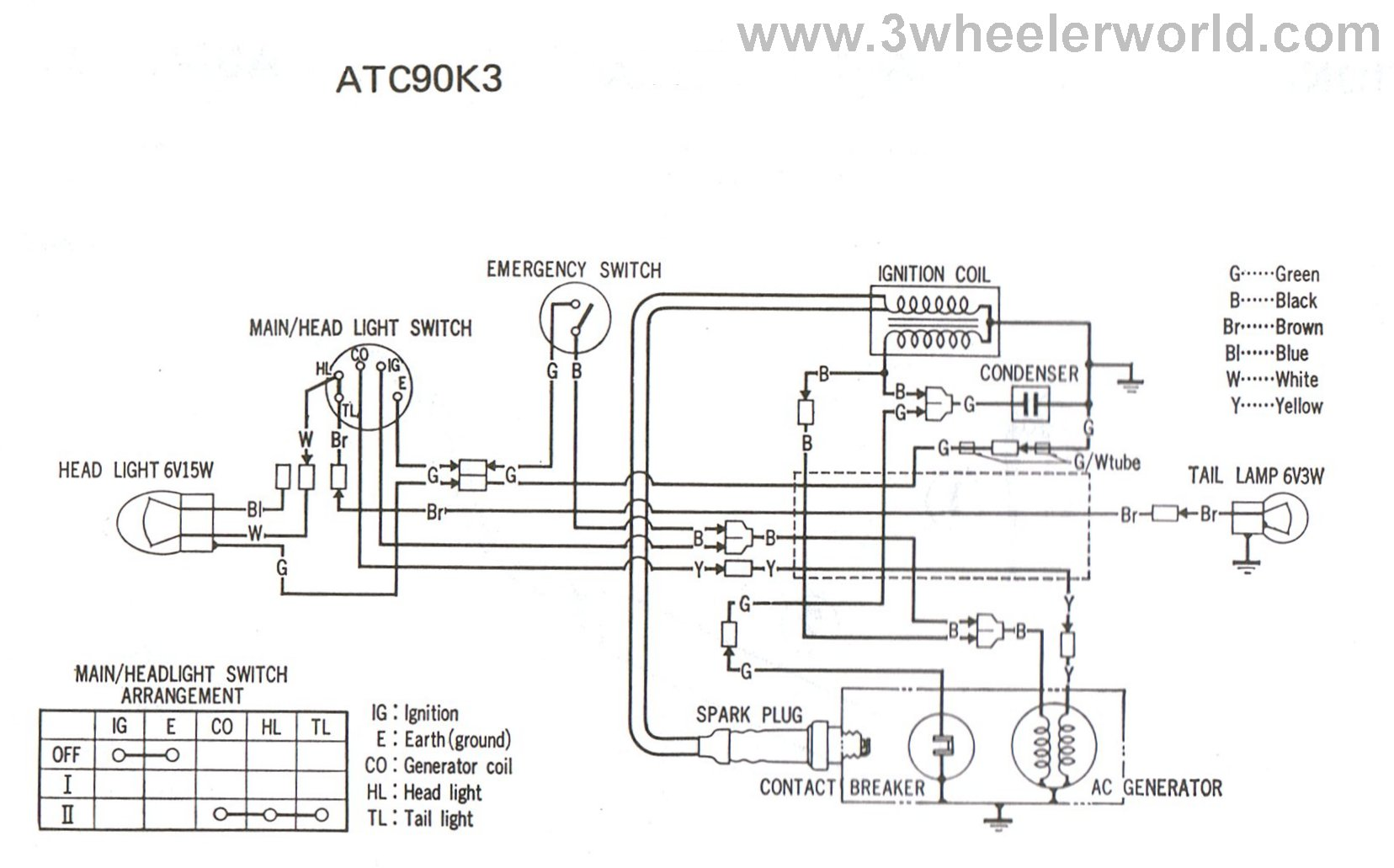 hight resolution of 3 wheeler world tech help honda wiring diagrams rh 3wheelerworld com 2005 arctic cat 400 wiring