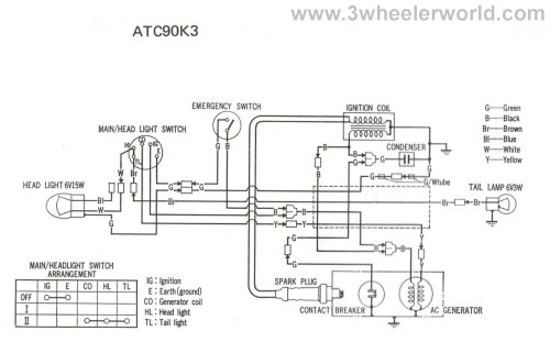 small resolution of 3 wheeler world tech help honda wiring diagrams rh 3wheelerworld com 2005 arctic cat 400 wiring
