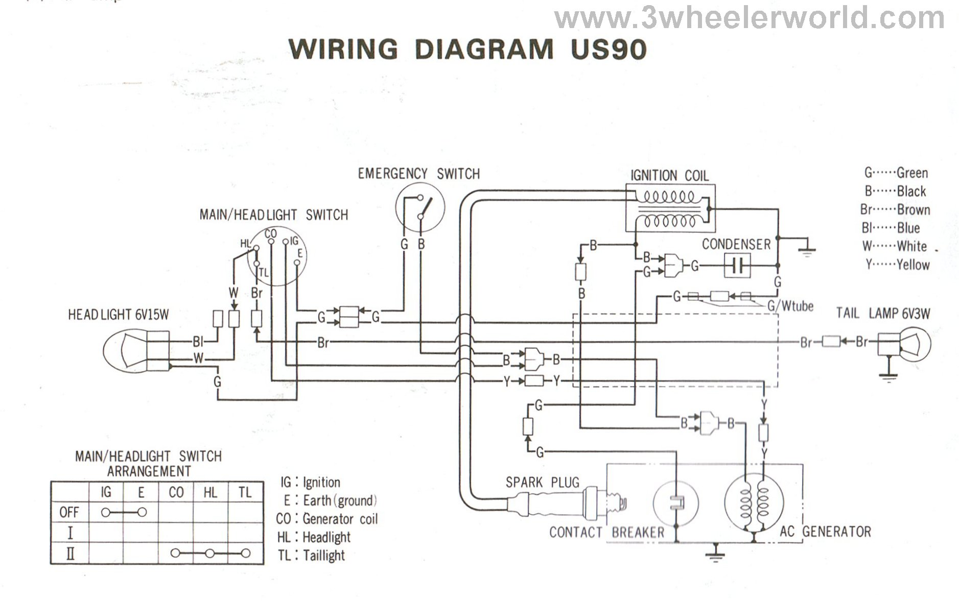 hight resolution of 1978 honda atc 90 wiring archive of automotive wiring diagram 3 wheeler world tech help honda