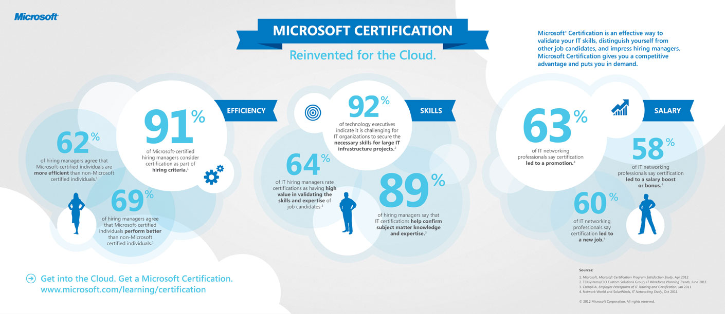 Microsoft certification program shaken up to align with the cloud full xflitez Choice Image