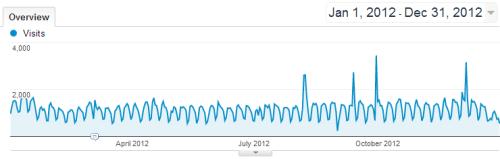 2012_visits