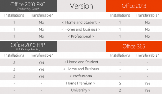 office2013 Licenses Compare