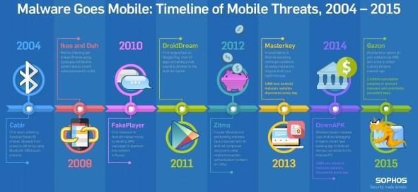 sophos-mobile-malware-timeline-infographic