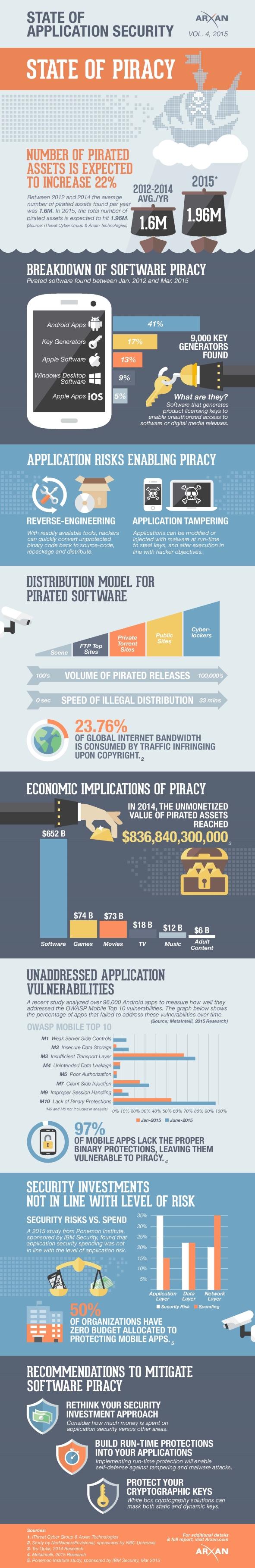 2015-appsec-piracy
