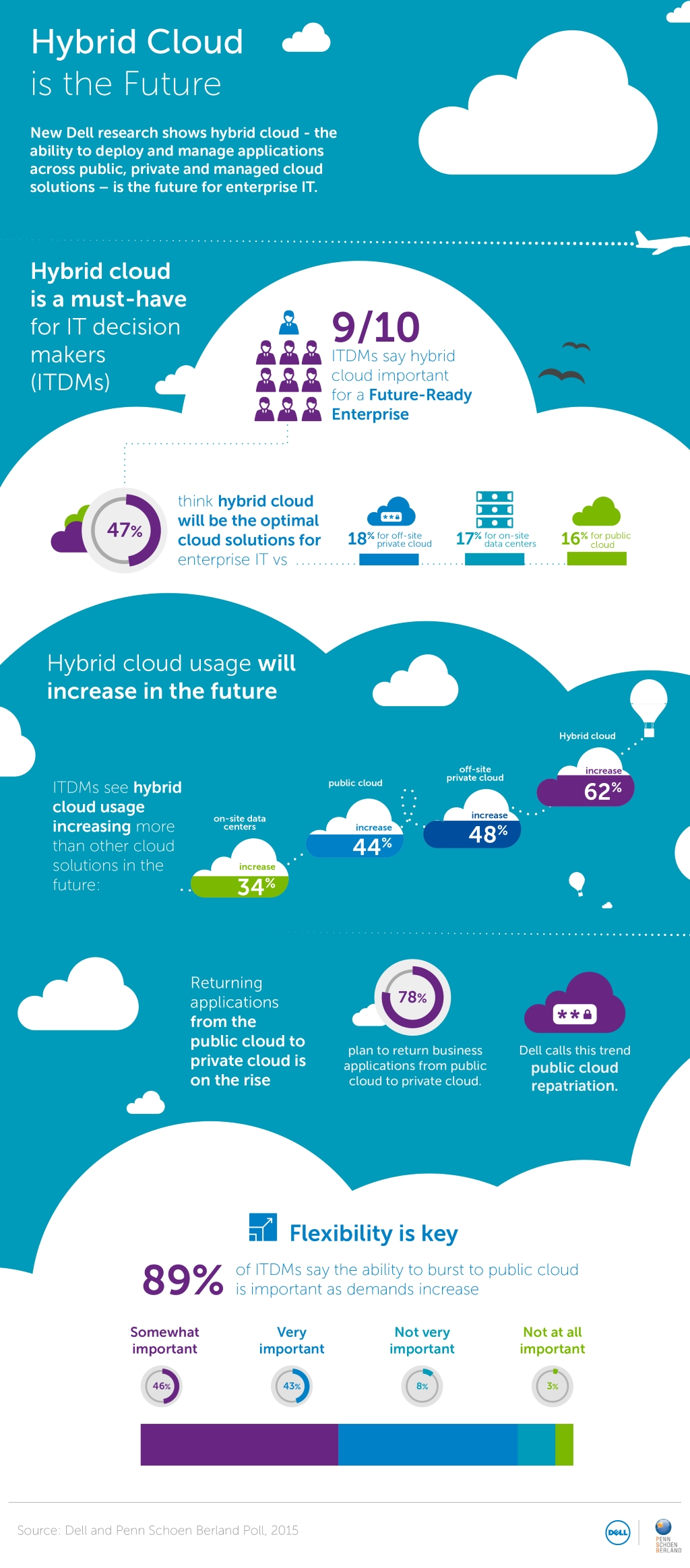 dell_hybrid_cloud