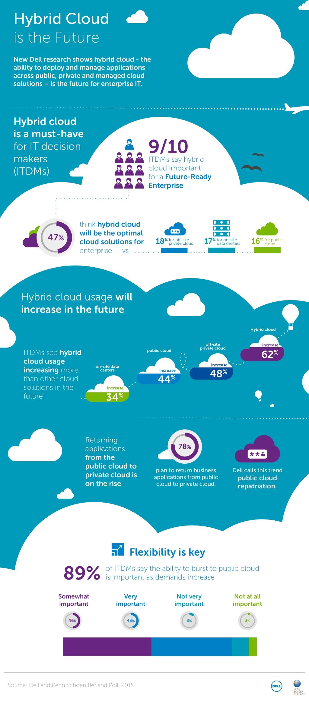 dell_hybrid_cloud