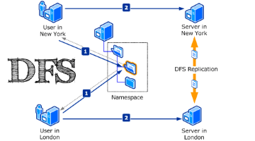 Setup your DFS namespace with DNS for compatibility in a mixed environment