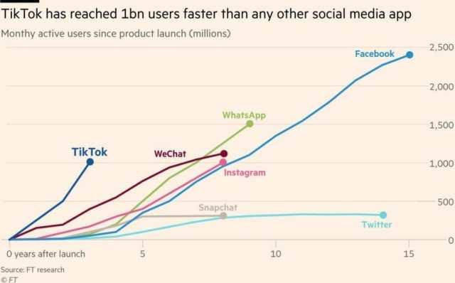 One billion people already use TikTok