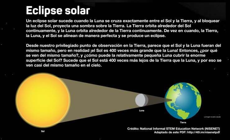 Diagrama explicativo de un eclipse total de sol (objetos NO a escala)