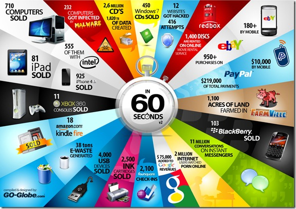 Incredible Things That Happen On The Internet Every 60 Seconds Part 1 | Go-Globe.com