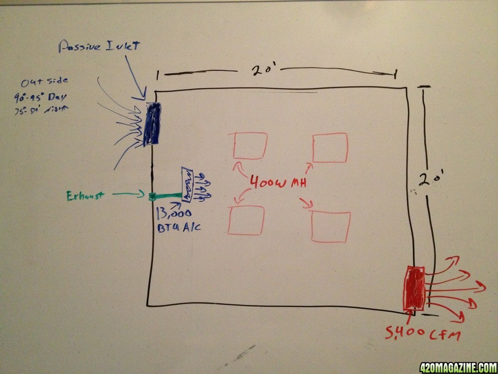 grow room ventilation diagram xtrons wiring 20x20x8 4x400w lights how to cool