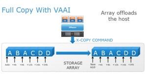 VAAI coming to vSphere Standard