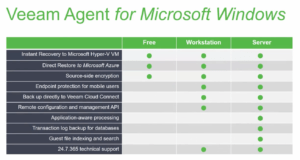 Veeam Agents for Microsoft Windows