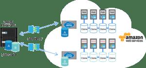 An overview of NetApp's ONTAP Cloud edition. Image courtesy of netapp.com