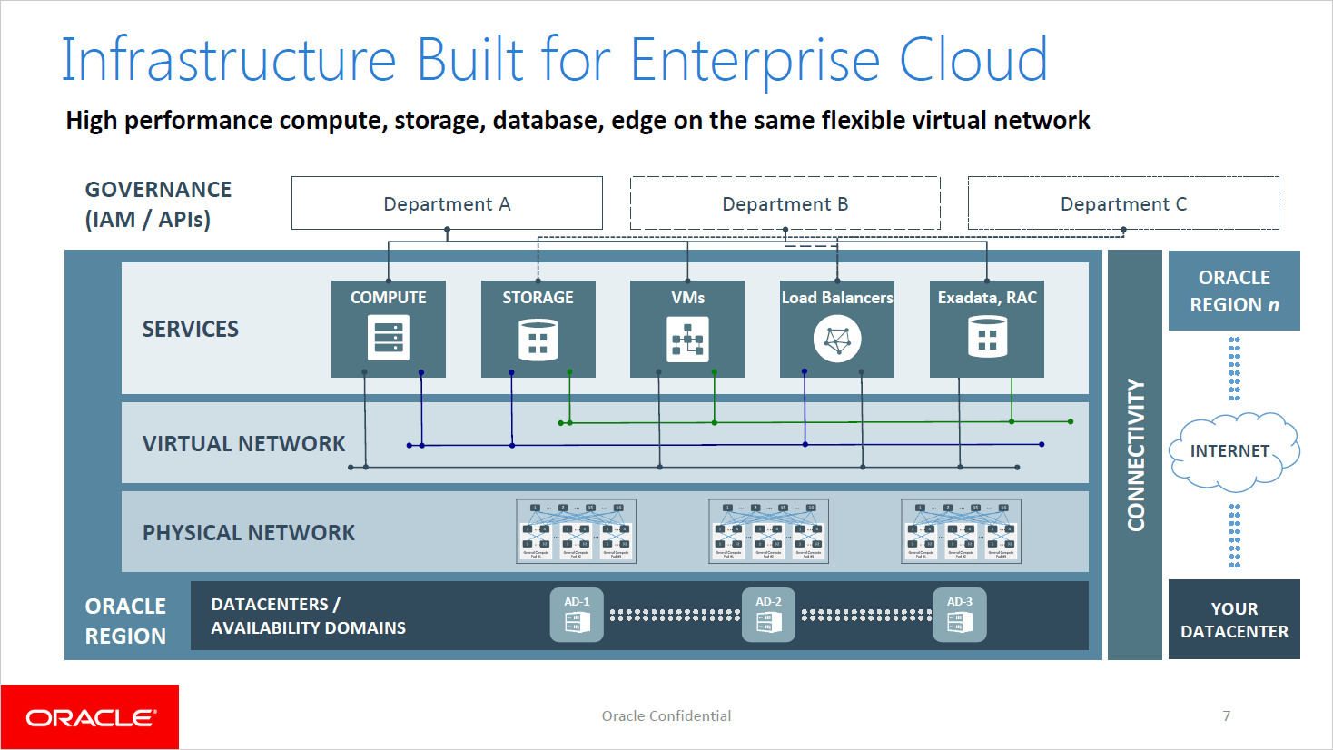 Oracle Cloud Infrastructure: Designed for Performance - Matt That IT Guy