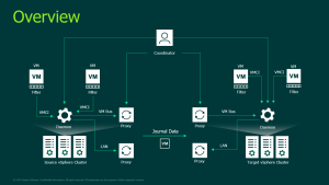 Veeam CDP Overview