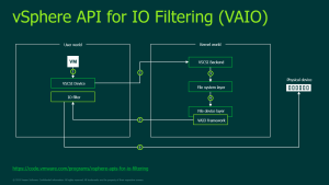 Veeam VAIO Overview