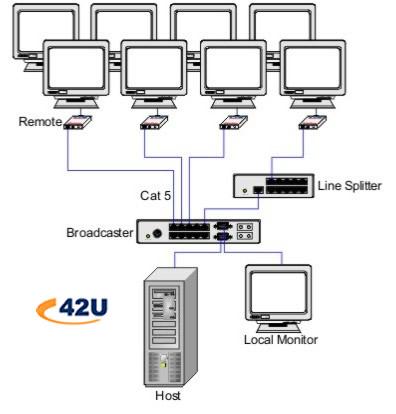 Video Splitter: What is a Video Splitter