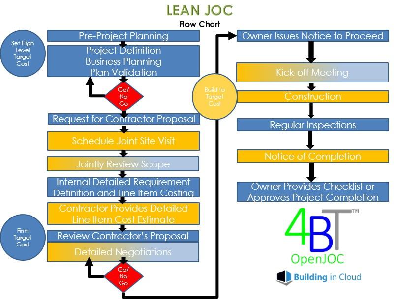 JOC Resources