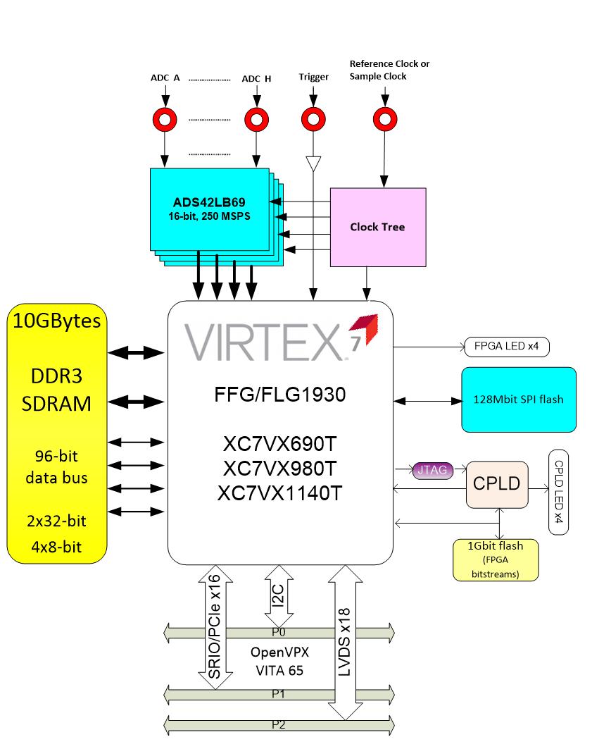 hight resolution of virtex 7 block diagram wiring diagram centrevirtex 7 block diagram