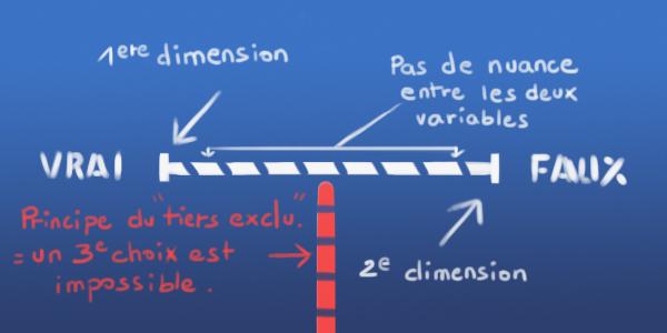 dimension-binaire