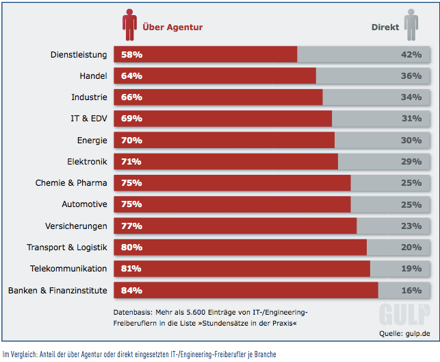 statistik IT Freelancer 2