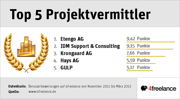top5_projektvermittler_72dpi_L