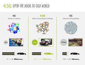 LTE Roadmap 4G to 5G