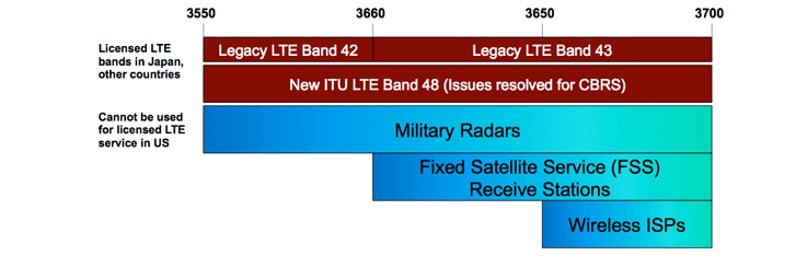 LTE Band 48 for CBRS