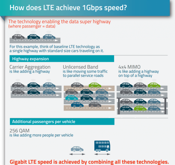 LTE How to achieve Gigabit Speeds