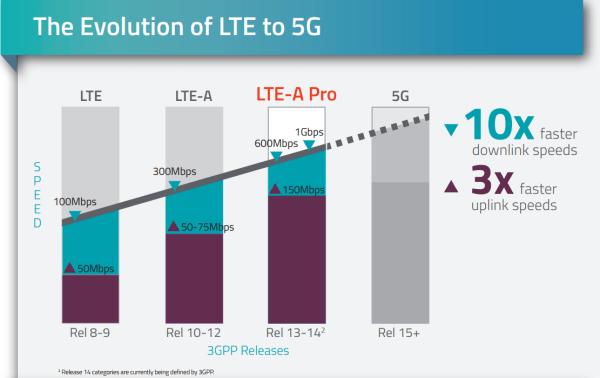 LTE Advanced PRO evolution to 5G