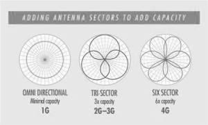 Cells Sectors 4G 5G Beamforming Omni Tr-Sector Six-sector