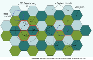 Cells Sectors 4G 5G Beamforming