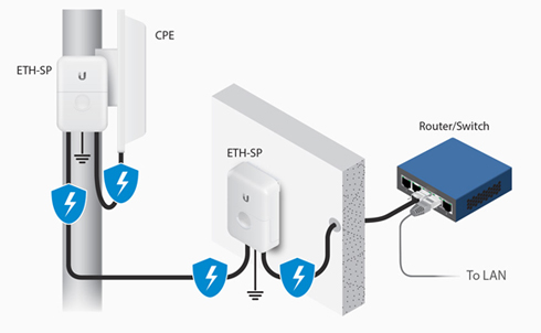 Antenna Power Injector Schematic Ubiquiti Ethernet Surge Protector Eth Sp