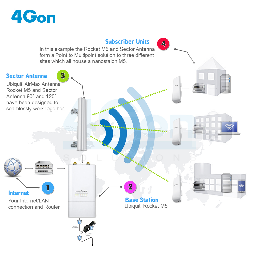 hight resolution of point to multipoint wireless network setup