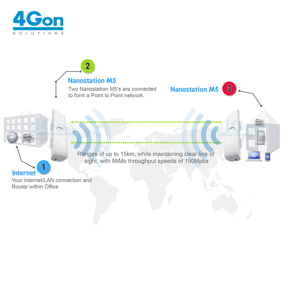 hight resolution of point to multipoint wirless network setup
