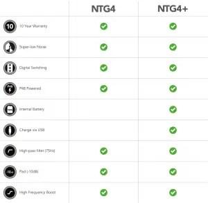 Rode NTG4 vs NTG4+