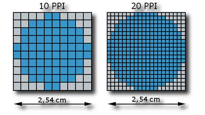 how many pixels per inch is high resolution