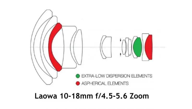 Venus Optics Announces Laowa 15mm f/2 and Laowa 10-18mm