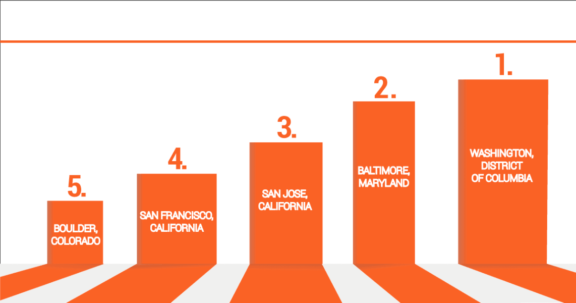 PMP Certification Salary - Washington DC Tops the List of 10 Highest Paying Cities