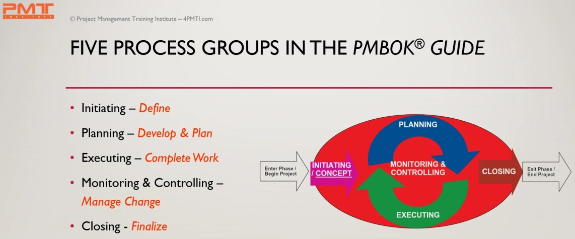 PMBOK Guide 5 Process Groups