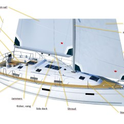 Sailing Ship Sail Diagram Garmin Usb Power Cable Wiring Yacht Parts Rigging On A Picture 4sailors