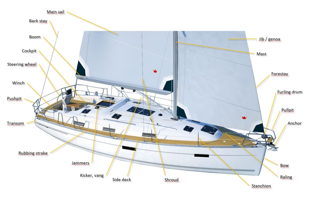 medium resolution of diagram of boat parts wiring diagram for you rc boat parts diagram
