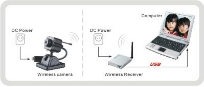 USB wireless tiny battery camera