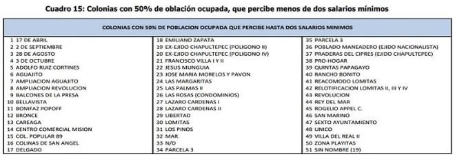 NESTOR MARGINACION SALARIOS EDA