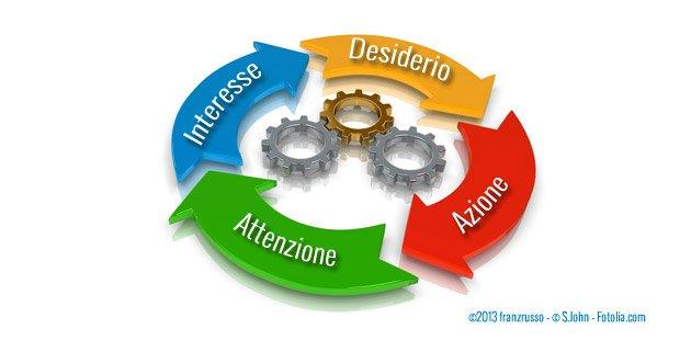 social-media-strategia-metodo-aida