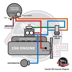 1978 Jeep Cj5 Wiring Diagram 208 3 Phase Howell Throttle Body Fuel Injection (tbi) Installation - Cj 285